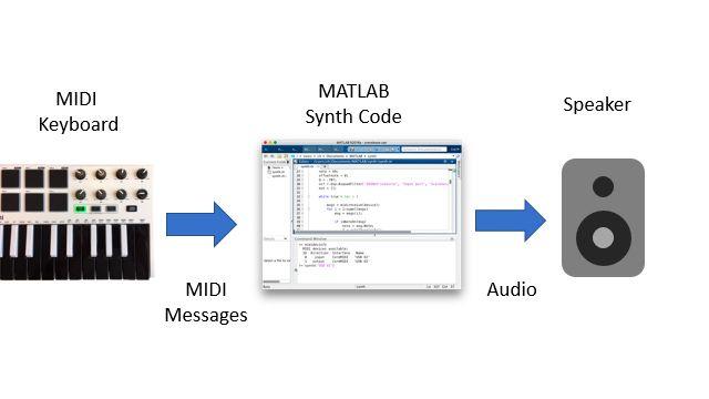 模块图显示键盘 MIDI 控制器向 MATLAB 会话发送 MIDI 消息,该会话则相应地处理消息,合成音符波形,并通过扬声器播放生成的采样。