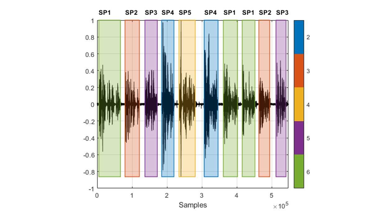 录音波形,来自不同说话人的语音片段在其中交替出现,高亮颜色反映了检测到的每个语音区域对应的说话人。