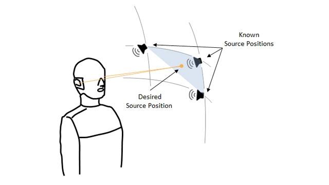 在 HRTF 测量可用时,所需声音源位置和最近角度的示例。