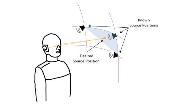 图中显示了一个双耳人头模型,三个扬声器位于球心角体的不同顶点,代表头部相关传输函数已知的三个点,另有第四个点位于球心角体内的随机位置,需要估计该点的头部相关传输函数。