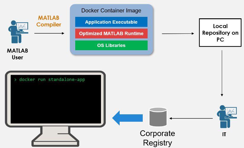 将独立应用程序打包为 Docker 容器的工作流程。