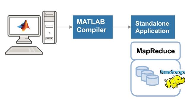 创建并运行独立 MATLAB MapReduce 应用程序。