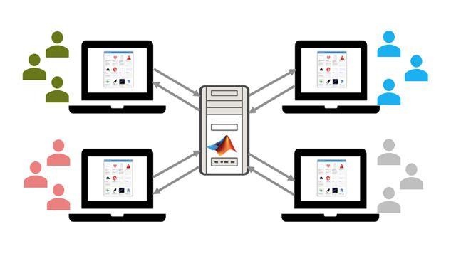 使用 MATLAB Web App Server 托管和共享 Web 应用程序。
