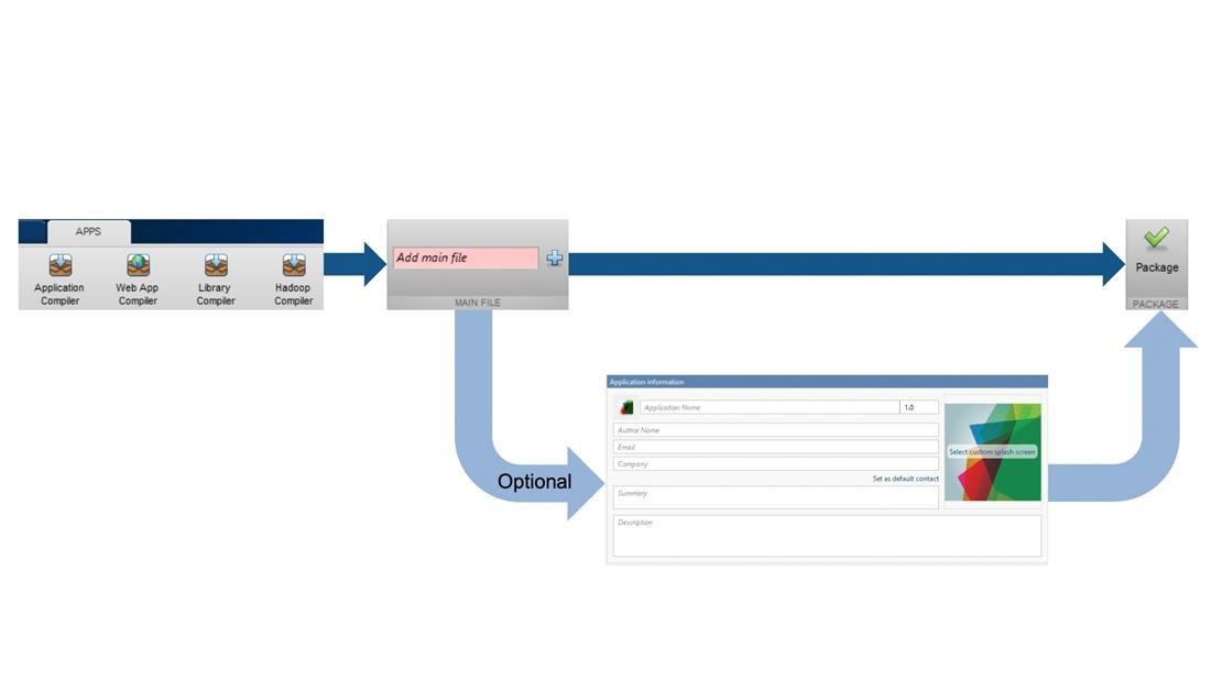 MATLAB 应用程序的打包工具。