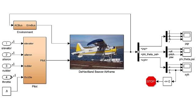 对非线性飞机模型进行配平和线性化处理,得到的线性模型用于俯仰率阻尼控制器设计。