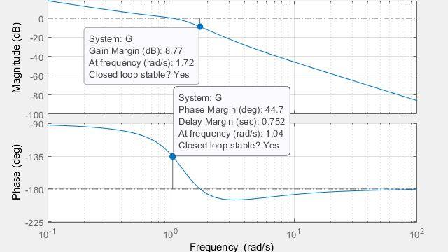计算幅值裕度、相位裕度和穿越频率。