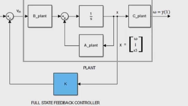 使用 Control System Toolbox 进行极点配置,设计全状态反馈控制器。