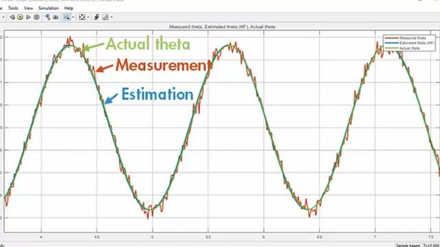 使用扩展卡尔曼滤波器估计非线性钟摆系统的角位置。您将了解如何指定扩展卡尔曼滤波器模块参数,如状态转移和测量函数,并生成 C/C++ 代码。