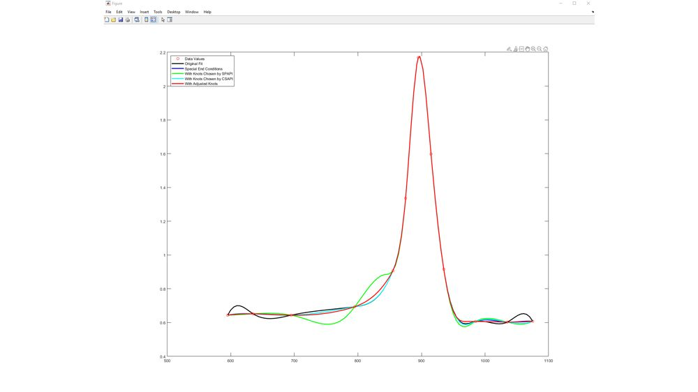 对 Titanium 测试数据进行样条拟合。