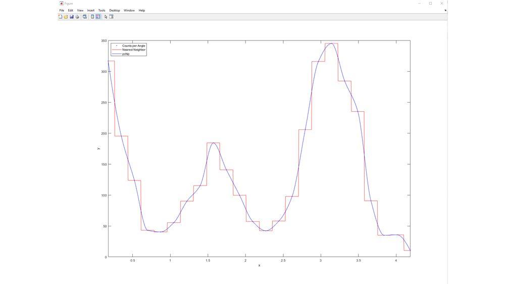 比较线性插值模型。