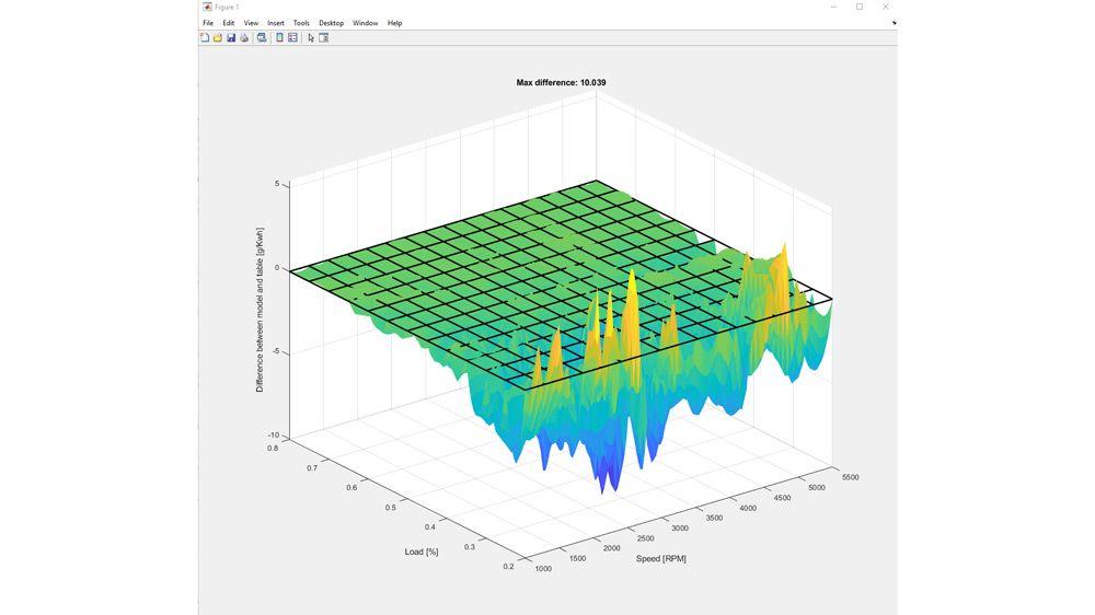 研究燃油效率时模型和表数据之间的差异。