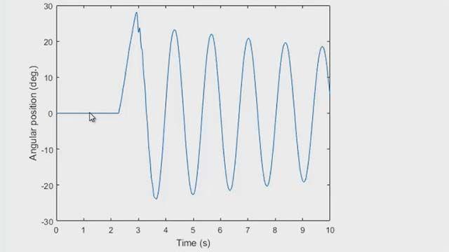 使用计数器和计时器控制您在 MATLAB 中的数据采集任务。您可以使用这些功能来测量旋转编码器的角位置。