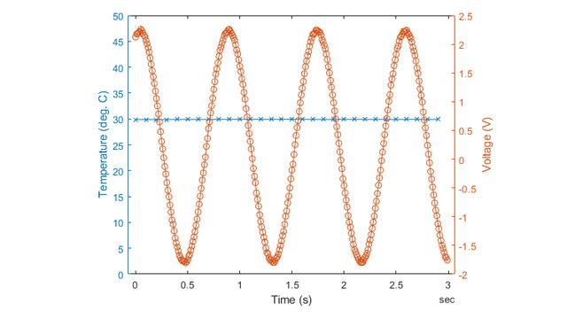 以不同的采样率从两个设备采集数据。