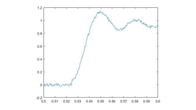 在本示例中,连续采集模拟电压数据,直到信号超过 1V 便自动停止。