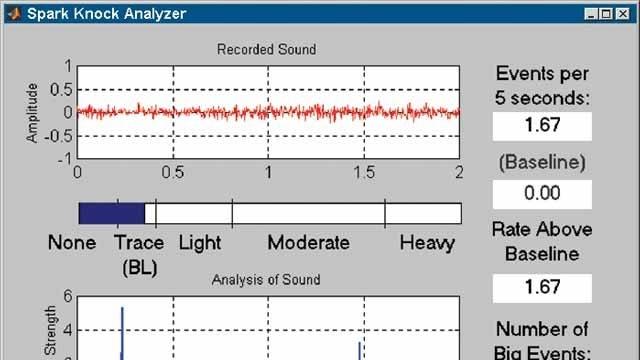 福特汽车公司在校准发动机时使用 Data Acquisition Toolbox 对音质进行实时分析。