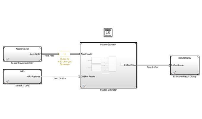 DDS 定位系统应用模型,包括加速度计、GPS、位置估计器和结果显示模块。
