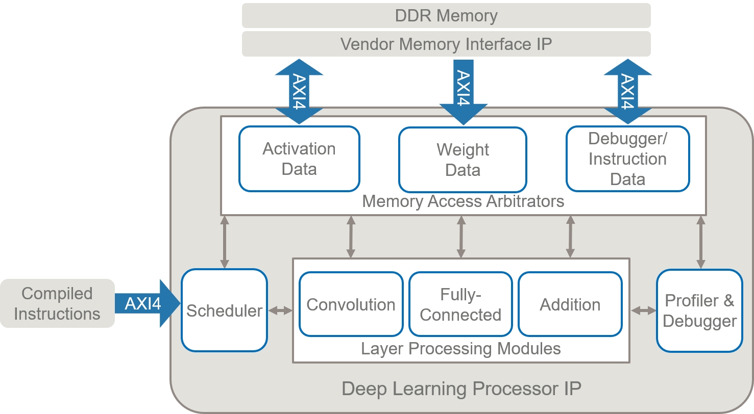 The deep learning processor contains generic convolution and fully-connected processing modules that are programmed to execute the specified network.