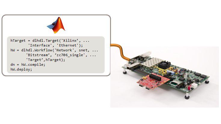 使用 MATLAB 配置板卡和接口,编译网络并部署到 FPGA。
