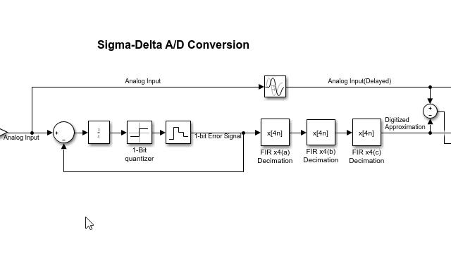 用于 Sigma-Delta ADC 的多级抽取器