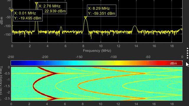 逻辑分析器中的数字和模拟波形