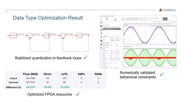 使用 Fixed-Point Designer 中的数据类型优化功能查找最优数据类型,以便在 FPGA 上高效实现,同时满足对系统数字行为的约束要求。