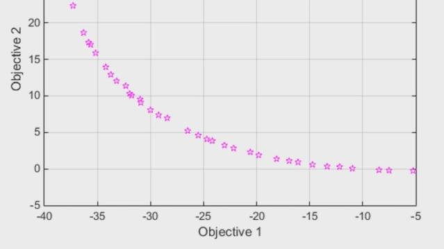 使用 Global Optimization Toolbox 为多目标优化问题查找帕雷托前沿上的点。使用 paretosearch(一种使用模式搜索的直接搜索方法)或 gamultiobj(一种遗传算法)评估设计权衡。