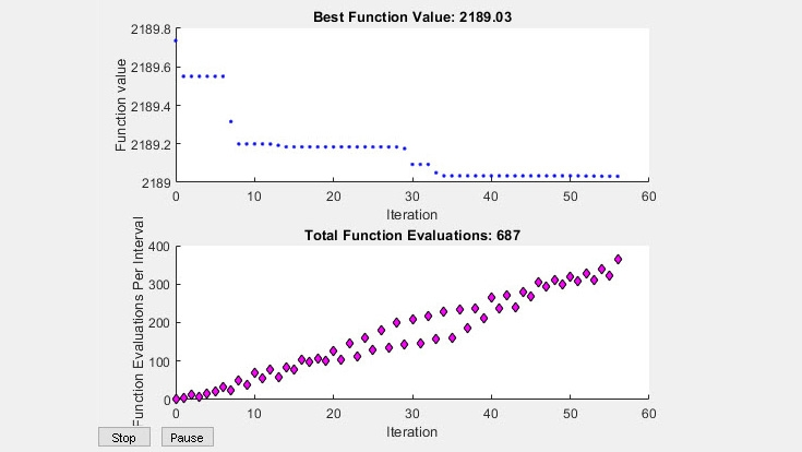 函数值和评估次数的内置绘图