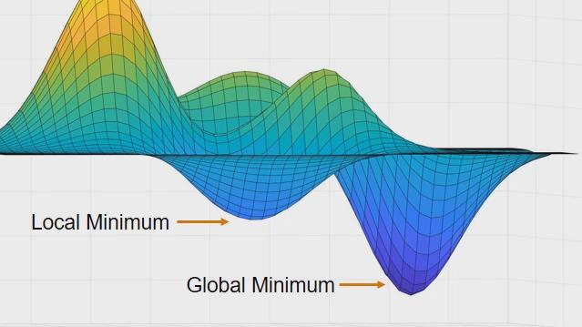 运用耗时的目标函数评估(包括黑箱模型)查找问题的全局最优解。Global Optimization Toolbox 中的 surrogateopt 函数可以构建并优化一个替代函数,用来替代昂贵的函数。