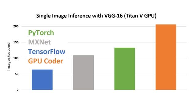 使用 cuDNN 的 GPU Coder 性能比较。