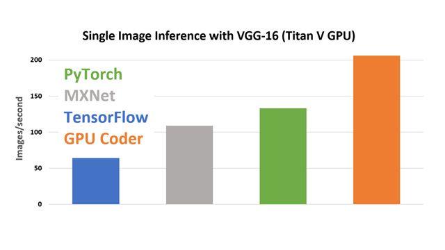 在使用 cuDNN 的 Titan V GPU 上通过 VGG-16 进行单图像推断。