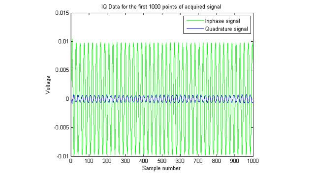 所采集 IQ(同相正交)信号的绘图。