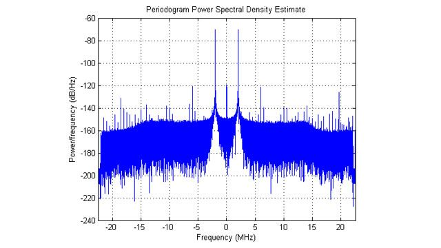 所采集 IQ 数据的功率谱密度。