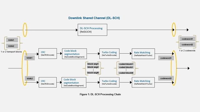 LTE DL-SCH 和 PDSCH 处理链。