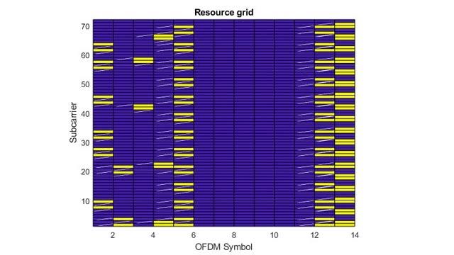 具有传输信道和物理信道的 LTE 下行链路波形。