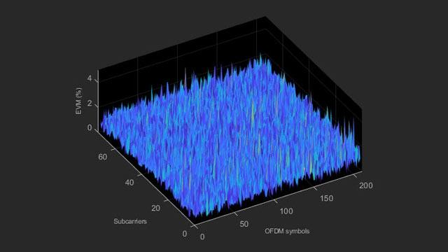 LTE EVM 和带内发射测量。