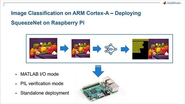 使用深度学习,结合 Raspberry Pi 支持包和 MATLAB Coder,在 Raspberry Pi 上通过 MATLAB 执行图像分类。将此应用部署到 Raspberry Pi 上的 ARM Cortex-A。