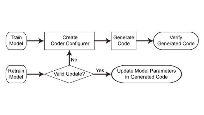 机器学习模型的代码生成工作流。