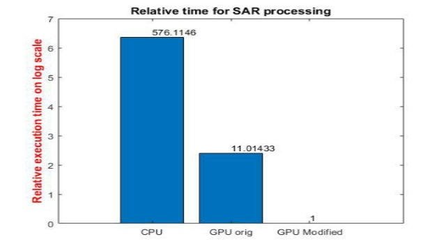 了解如何利用 GPU Coder 加速 NVIDIA GPU 上信号和图像处理方面的高计算应用。我们使用 SAR 处理示例来演示如何将仿真时间减少几个数量级。