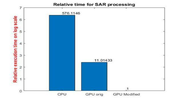 了解如何利用 GPU Coder 在 NVIDIA GPU 上加速信号和图像处理方面的高计算应用。我们使用 SAR 处理示例来演示如何将仿真时间缩短几个数量级。