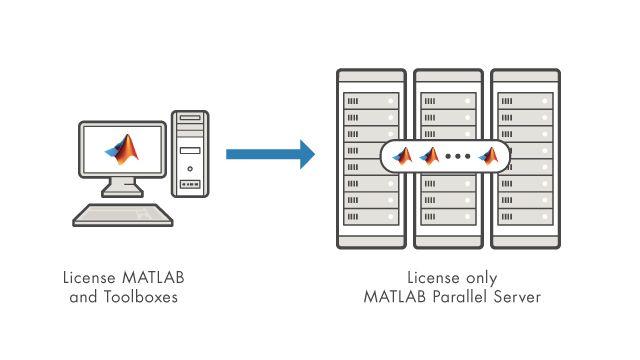 只要有 MATLAB Parallel Server 许可证便可在集群上运行所有已获许可的桌面产品。