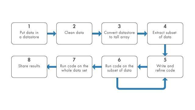 使用 tall 数组和数据存储分析大型数据集。
