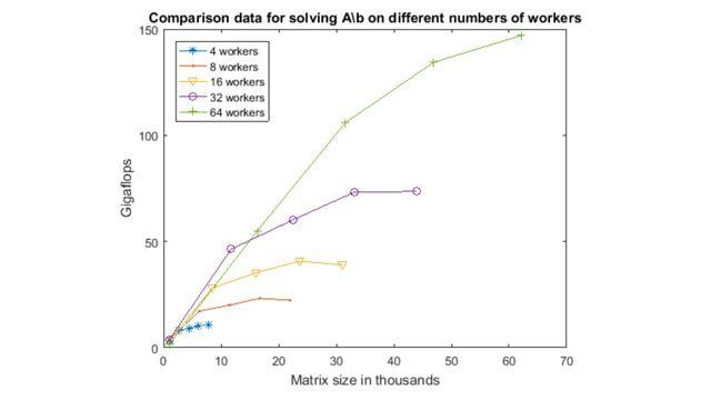 分布式数组可用于对无法在单机内存中处理的过大数据执行计算。
