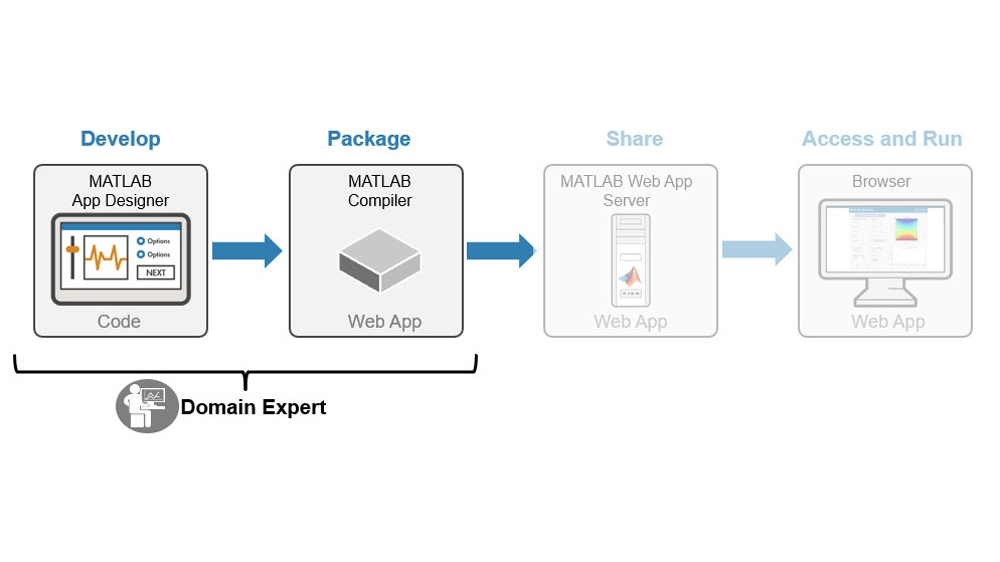 Developing and packaging MATLAB apps and Simulink simulations.