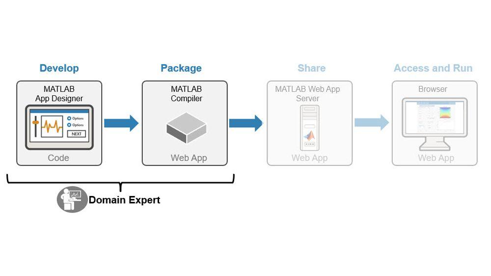 开发并打包 MATLAB 应用程序和 Simulink 仿真。