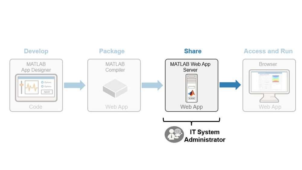 管理 MATLAB Web 应用程序的部署。