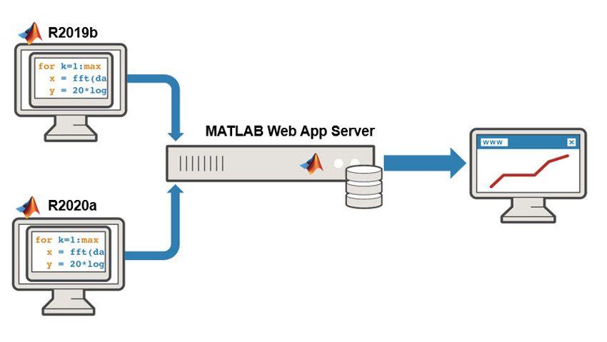 部署跨版本开发的 Web 应用程序。