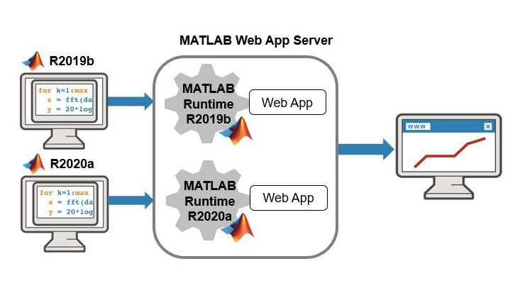 在 MATLAB Web App Server 中运行多个版本的 MATLAB Runtime。