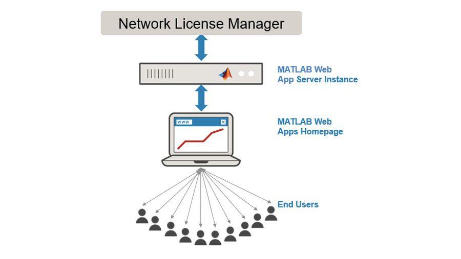 为新增最终用户提供访问权限。