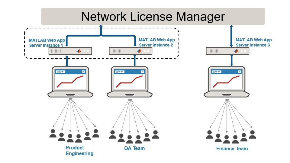 为每个团队分别设置服务器实例。