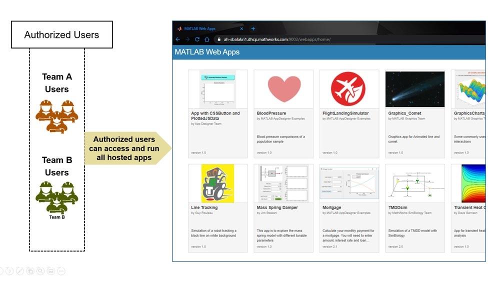 验证访问 MATLAB Web App Server 的个人的身份。
